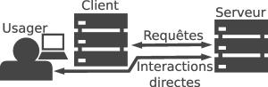 Le protocole CID